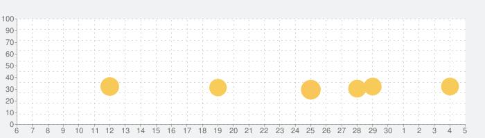 ヒルクライムレース2(Hill Climb Racing)の話題指数グラフ(12月5日(土))
