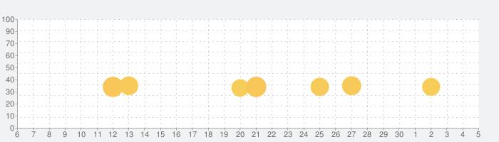 Little Fox Animal Doctorの話題指数グラフ(12月5日(土))