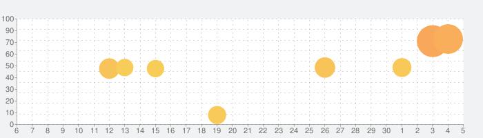 auスマートパス-毎日にワクワクを!の話題指数グラフ(12月5日(土))