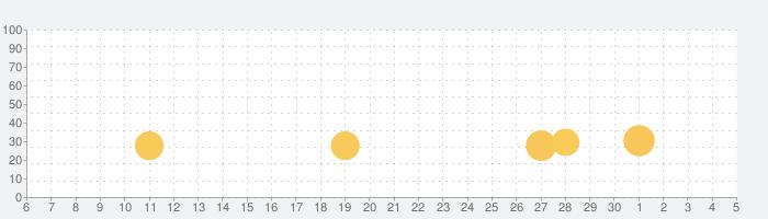 うしろ!うしろ!の話題指数グラフ(7月5日(日))