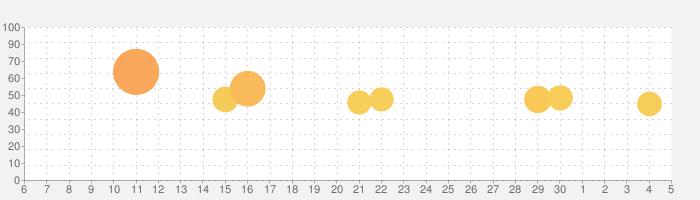 TELASA / テラサ(旧ビデオパス)の話題指数グラフ(12月5日(土))