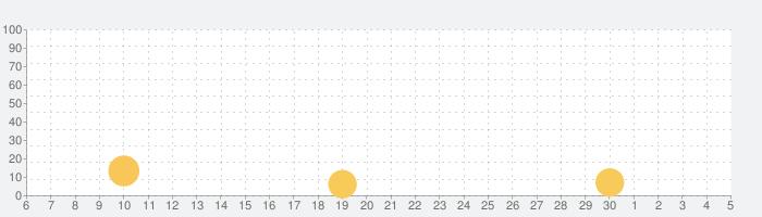 なめこの巣の話題指数グラフ(7月5日(日))