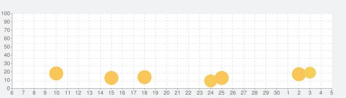 Crash Race.ioの話題指数グラフ(12月5日(土))