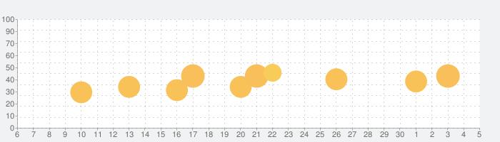 Bible ·の話題指数グラフ(12月5日(土))