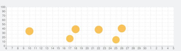 ドラマで楽しく!韓国語フレーズの勉強法Proの話題指数グラフ(7月5日(日))