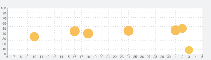 Drummer ITP - Metronome Appの話題指数グラフ(7月5日(日))