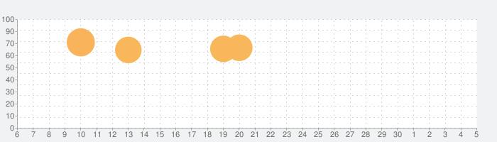 すみっコぐらし 農園つくるんですの話題指数グラフ(12月5日(土))