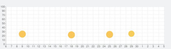 偽りのアリスの話題指数グラフ(7月5日(日))