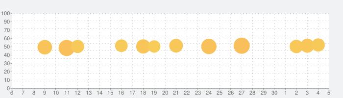 dデリバリー:出前や宅配アプリでピザも即お届けの話題指数グラフ(7月5日(日))