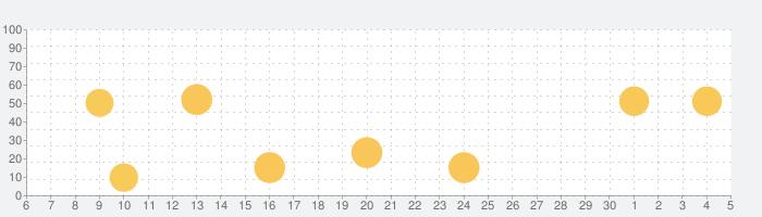 新日コレクションの話題指数グラフ(12月5日(土))