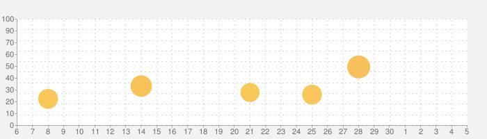 肌パシャの話題指数グラフ(12月5日(土))