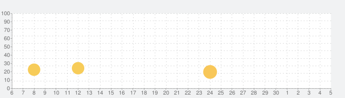脱出ゲーム 中秋の名月の話題指数グラフ(12月5日(土))