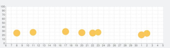 宮廷の遥映~時をかける恋~の話題指数グラフ(12月5日(土))