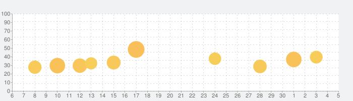 Weesurf、波と風の予報の話題指数グラフ(7月5日(日))