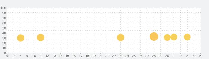 顔診断 - 年齢・感情分析カメラアプリの話題指数グラフ(12月5日(土))