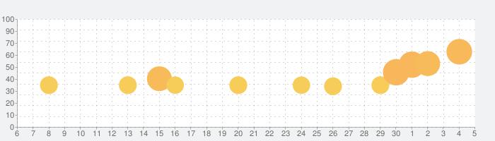Who is?クイズで脳を刺激の話題指数グラフ(12月5日(土))