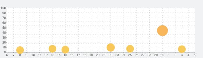 脱出ゲーム 縁日からの脱出の話題指数グラフ(7月5日(日))