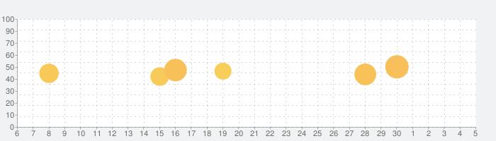 네이버 - NAVERの話題指数グラフ(12月5日(土))