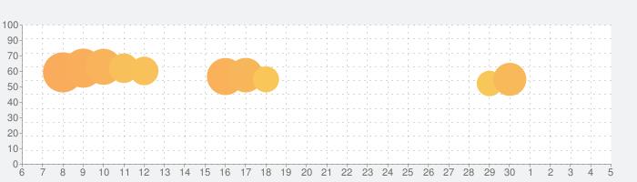 Skype for iPhoneの話題指数グラフ(7月5日(日))
