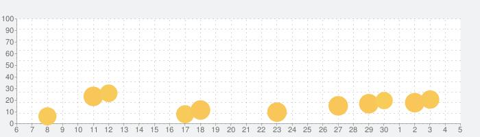 名探偵コナンパズル 盤上の連鎖(クロスチェイン)の話題指数グラフ(7月5日(日))