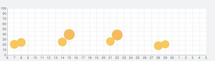 Foil Turning 3Dの話題指数グラフ(12月5日(土))