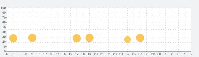 ゲーム・オブ・スローンズ:コンクエスト ™の話題指数グラフ(12月5日(土))