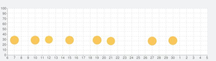 Drift Max Pro - Drifting Gameの話題指数グラフ(7月5日(日))