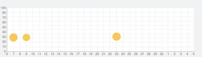SuperStar WOOLLIMの話題指数グラフ(7月5日(日))