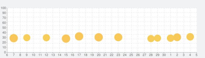 キッズ・幼児向けベビーピアノ・赤ちゃんが泣き止む知育アプリの話題指数グラフ(12月5日(土))