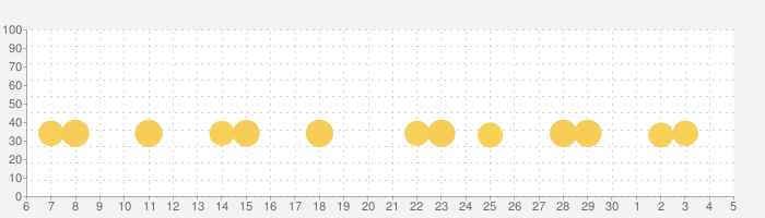 もっと!あそベビぷらすの話題指数グラフ(12月5日(土))