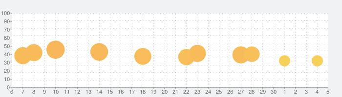魔王「世界の半分あげるって言っちゃった」の話題指数グラフ(7月5日(日))