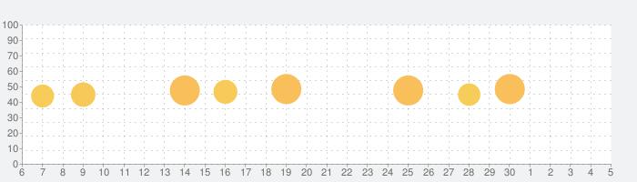 台風情報日本・嵐防災速報の話題指数グラフ(12月5日(土))