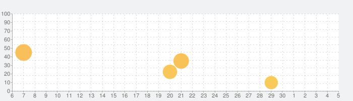 Race Now!の話題指数グラフ(12月5日(土))