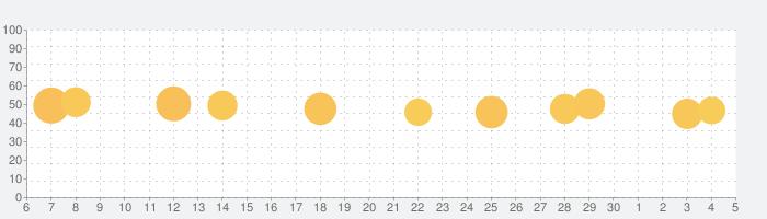 BetterMe:  在宅ワークアウト & ダイエットの話題指数グラフ(7月5日(日))