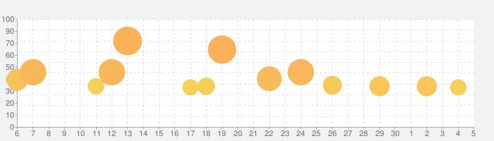Hidden Folksの話題指数グラフ(7月5日(日))