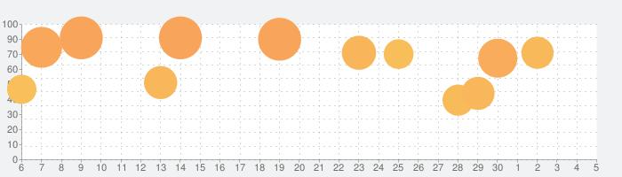 ストリートファイターIV CHAMPION EDITIONの話題指数グラフ(7月5日(日))