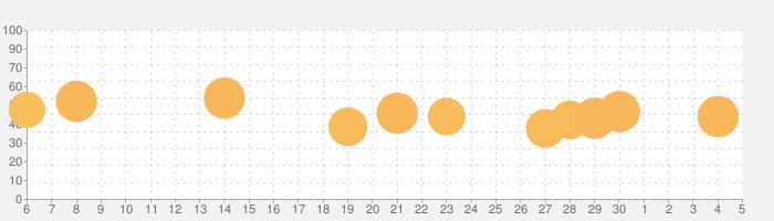 ピアノ タイル:ミュージック・音ゲー・アニメの歌・デレステの話題指数グラフ(12月5日(土))