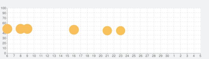 脳トレ:ドロップ・ザ・ナンバーの話題指数グラフ(7月5日(日))