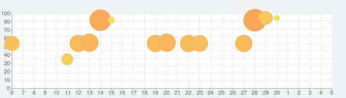 The Room Threeの話題指数グラフ(7月5日(日))