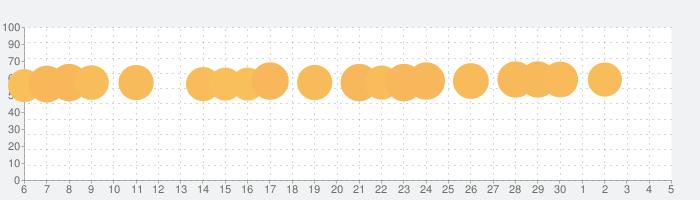 ブロックパズルの話題指数グラフ(12月5日(土))