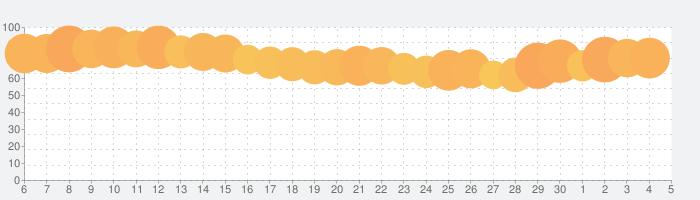 Qoo10(キューテン) 衝撃コスパモールの話題指数グラフ(7月5日(日))