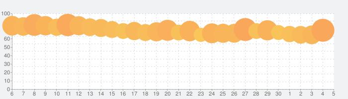 Discord - 話そう、チャットしよう、集まろうの話題指数グラフ(7月5日(日))