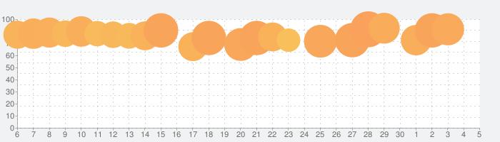 楽譜スキャナー - Sheet Music Scannerの話題指数グラフ(12月5日(土))