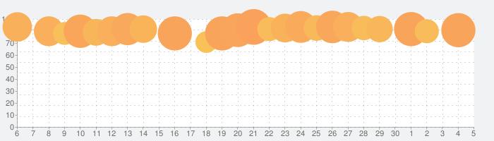 不思議のダンジョン 風来のシレンの話題指数グラフ(7月5日(日))