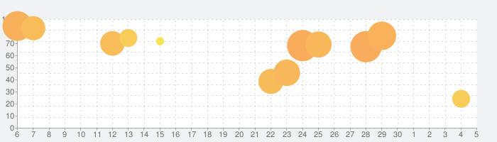 ミミのお店屋さんの話題指数グラフ(12月5日(土))