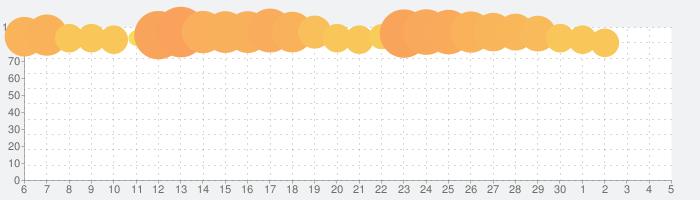 ぷよぷよ!!クエスト -簡単操作で大連鎖。爽快 パズル!ぷよっと楽しい パズルゲームの話題指数グラフ(12月5日(土))