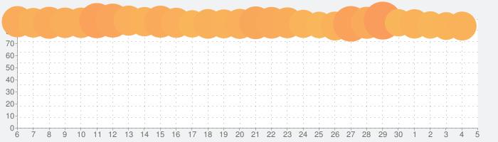 七つの大罪 光と闇の交戦 : グラクロの話題指数グラフ(7月5日(日))
