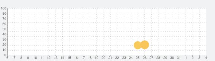 LectureNotesの話題指数グラフ(8月4日(火))