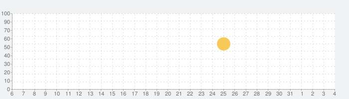 マリンウェザー海快晴 <海専門の天気と気象予報アプリ>の話題指数グラフ(8月4日(水))