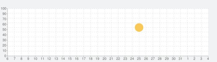 Pokémon HOMEの話題指数グラフ(8月4日(火))
